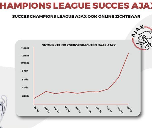 ajax-nog-nooit-zo-populair-thumb